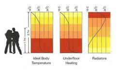 Underfloor heating; graphic